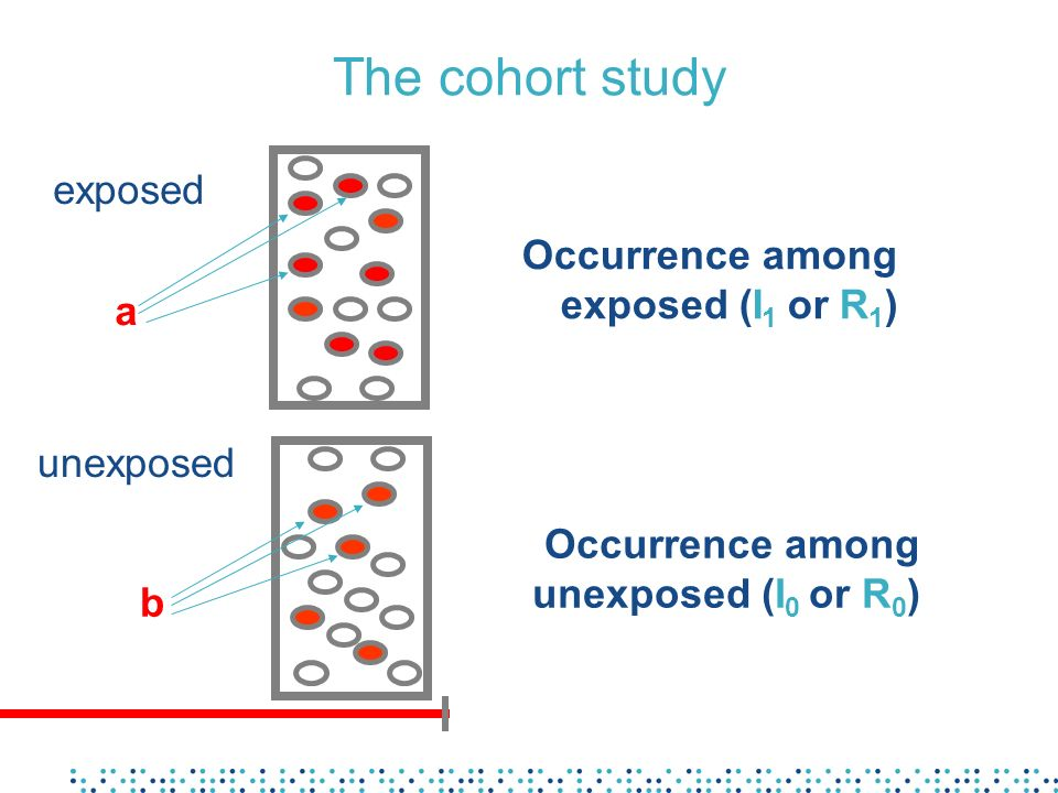 The cohort study unexposed exposed Occurrence among exposed (I 1 or R 1 ) Occurrence among unexposed (I 0 or R 0 ) a b