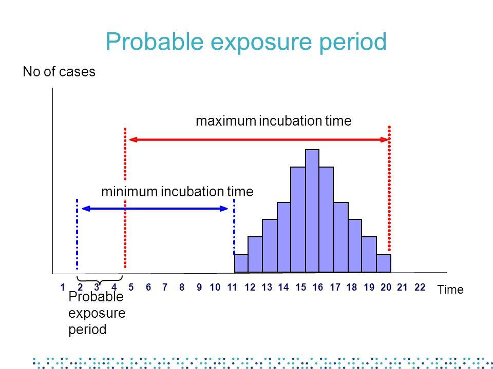 Probable exposure period 0 2 4 6 8 10 12 14 16 18 20 135791113151719212325272931 Time Probable exposure period minimum incubation time maximum incubat