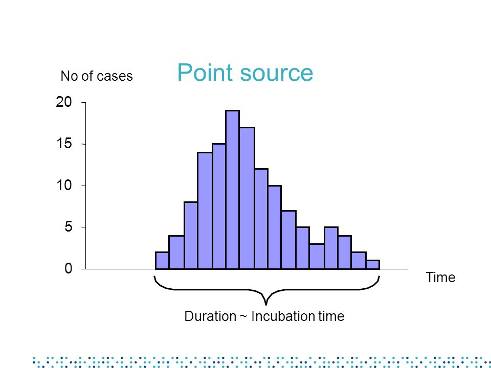 Point source 0 5 10 15 20 No of cases Time Duration ~ Incubation time