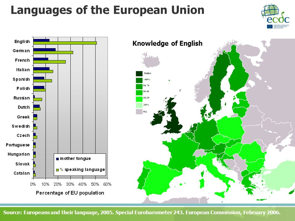 Languages of the European Union Source: Europeans and their language, 2005. Special Eurobarometer 243. European Commission, February 2006. Knowledge o