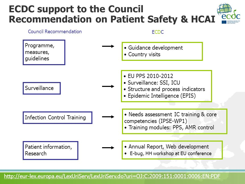 ECDC support to the Council Recommendation on Patient Safety & HCAI Guidance development Country visits Programme, measures, guidelines Surveillance I