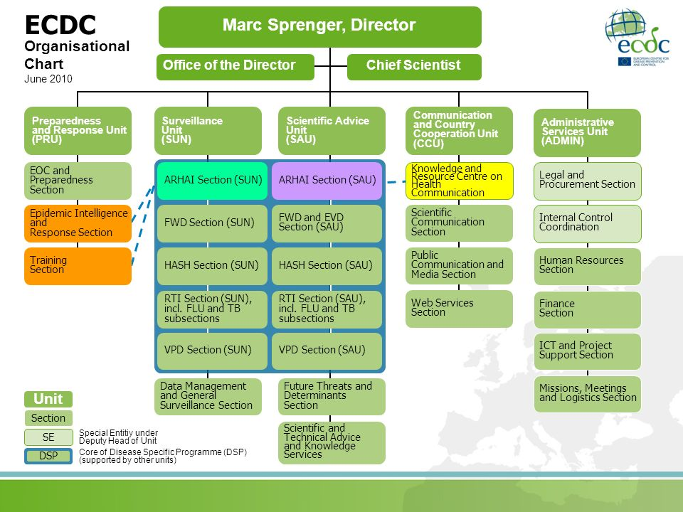 Organisational Chart June 2010 Office of the DirectorChief Scientist Communication and Country Cooperation Unit (CCU) Administrative Services Unit (AD