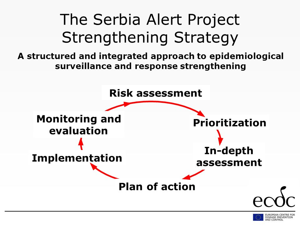 The Serbia Alert Project Strengthening Strategy A structured and integrated approach to epidemiological surveillance and response strengthening Prioritization Implementation In-depth assessment Monitoring and evaluation Plan of action Risk assessment