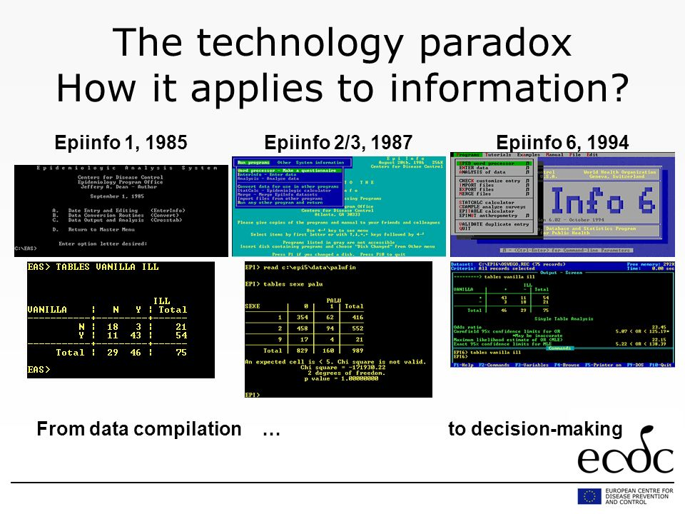 The technology paradox How it applies to information.