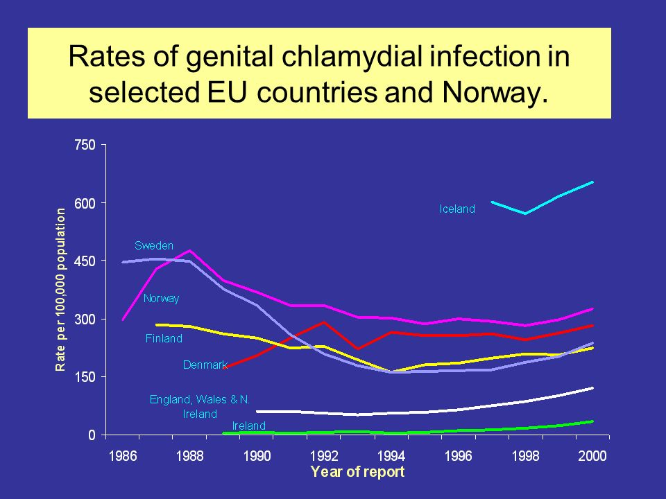 Rates of genital chlamydial infection in selected EU countries and Norway.