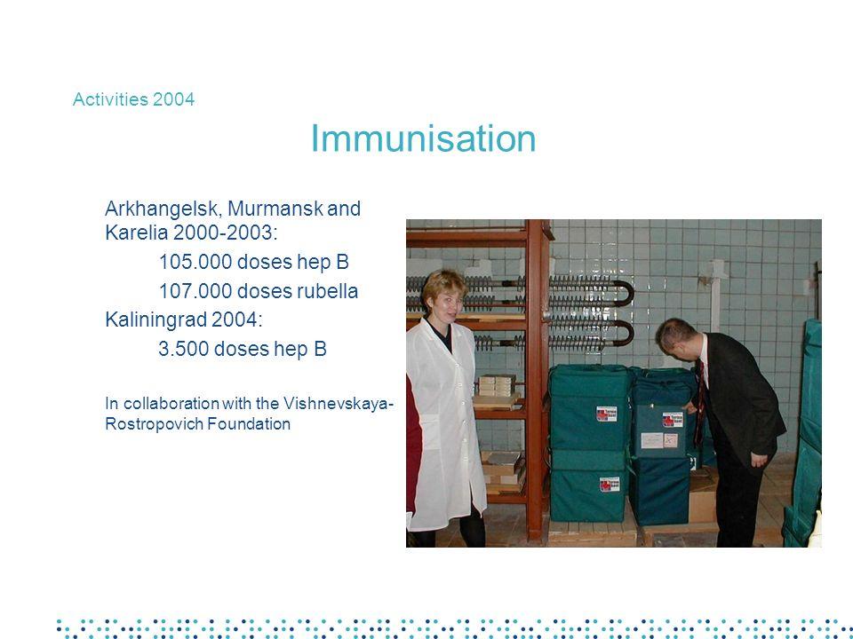 Activities 2004 Immunisation Arkhangelsk, Murmansk and Karelia 2000-2003: 105.000 doses hep B 107.000 doses rubella Kaliningrad 2004: 3.500 doses hep