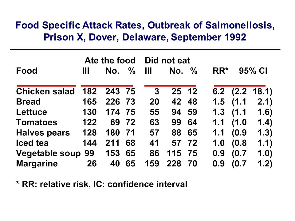Food Specific Attack Rates, Outbreak of Salmonellosis, Prison X, Dover, Delaware, September 1992