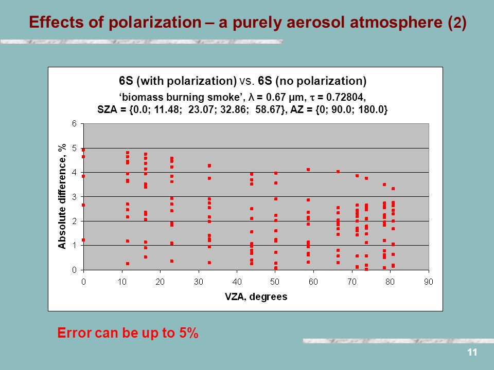 Effects of polarization – a purely aerosol atmosphere ( 2 ) 11 6S (with polarization) vs.