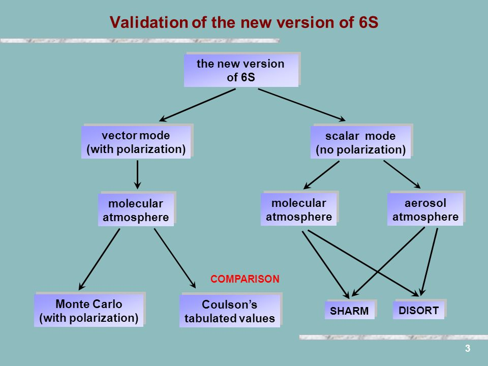 3 Validation of the new version of 6S molecular atmosphere vector mode (with polarization) Monte Carlo (with polarization) the new version of 6S scalar mode (no polarization) molecular atmosphere aerosol atmosphere Coulsons tabulated values DISORTSHARM COMPARISON