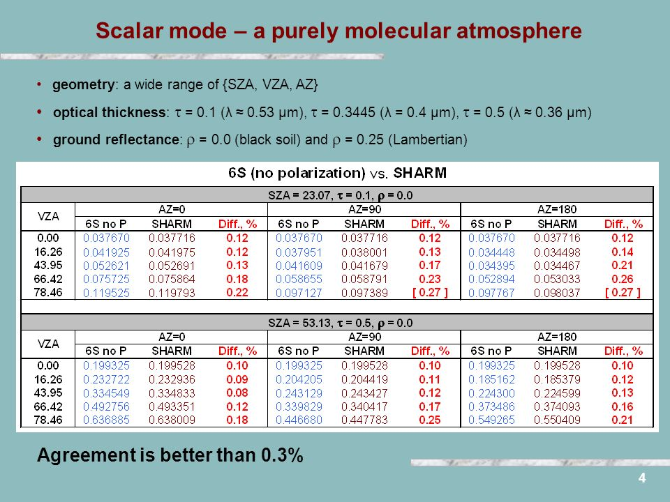 4 Scalar mode – a purely molecular atmosphere geometry: a wide range of {SZA, VZA, AZ} optical thickness: = 0.1 (λ 0.53 μm), = 0.3445 (λ = 0.4 μm), = 0.5 (λ 0.36 μm) ground reflectance: = 0.0 (black soil) and = 0.25 (Lambertian) Agreement is better than 0.3%