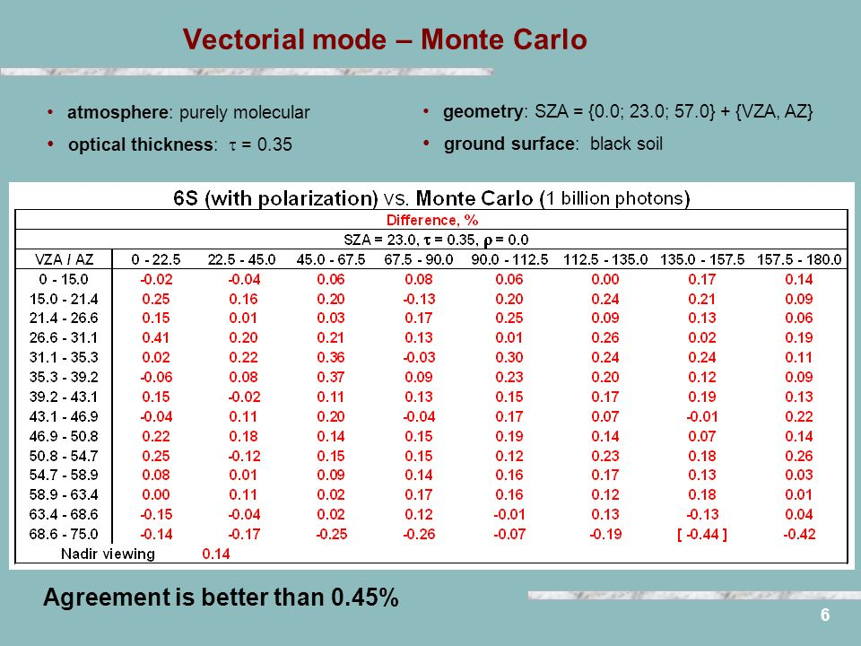 Vectorial mode – Monte Carlo 6 atmosphere: purely molecular optical thickness: = 0.35 geometry: SZA = {0.0; 23.0; 57.0} + {VZA, AZ} ground surface: black soil Agreement is better than 0.45%