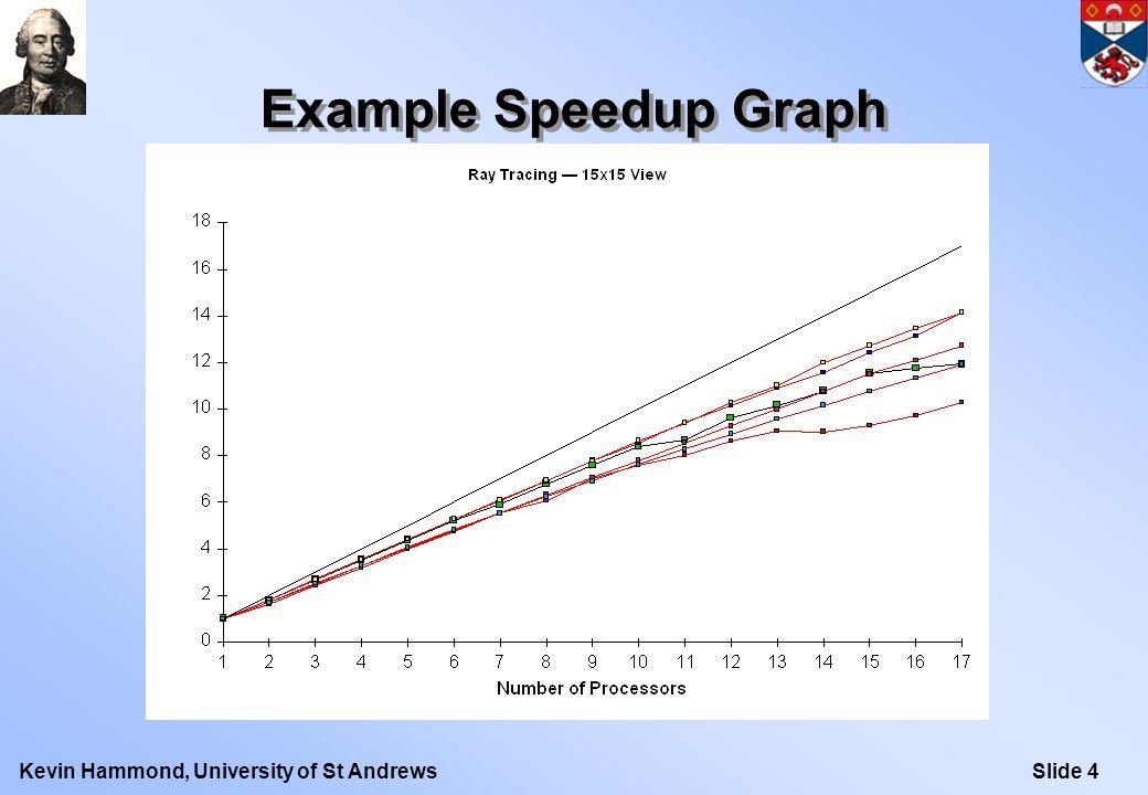 Slide 5Kevin Hammond, University of St Andrews Simulation Activity Profile