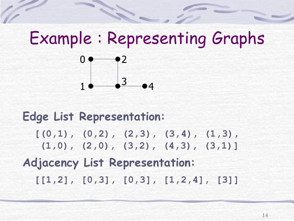 14 Example : Representing Graphs Edge List Representation: [(0,1), (0,2), (2,3), (3,4), (1,3), (1,0), (2,0), (3,2), (4,3), (3,1)] Adjacency List Repre