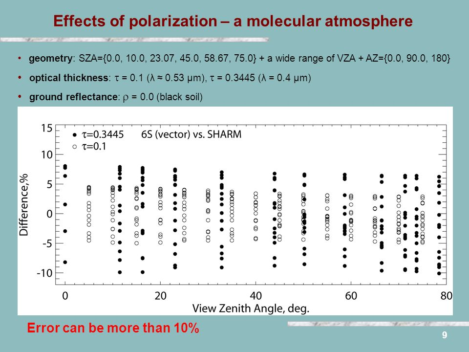 Effects of polarization – a molecular atmosphere 9 Error can be more than 10% geometry: SZA={0.0, 10.0, 23.07, 45.0, 58.67, 75.0} + a wide range of VZA + AZ={0.0, 90.0, 180} optical thickness: = 0.1 (λ 0.53 μm), = 0.3445 (λ = 0.4 μm) ground reflectance: = 0.0 (black soil)