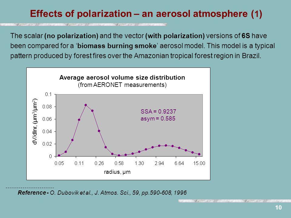 Effects of polarization – an aerosol atmosphere ( 1 ) 10 dV/dlnr, (μm 3 /μm 2 ) radius, μm SSA = 0.9237 asym = 0.585 Average aerosol volume size distr