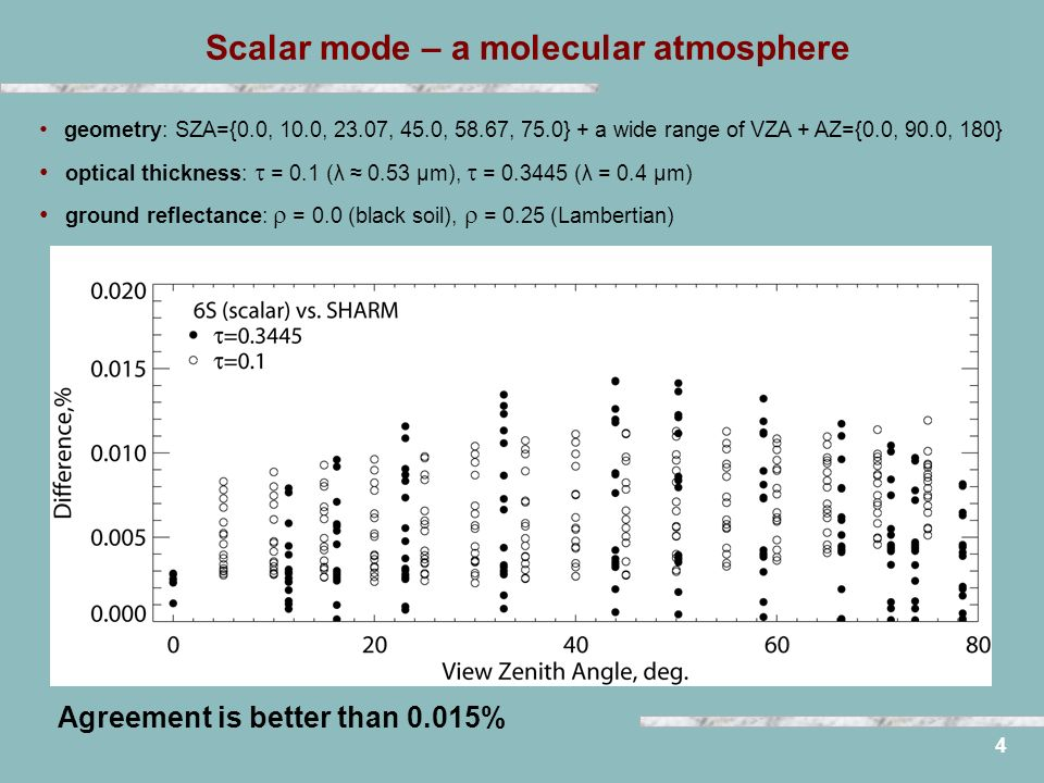 4 Scalar mode – a molecular atmosphere geometry: SZA={0.0, 10.0, 23.07, 45.0, 58.67, 75.0} + a wide range of VZA + AZ={0.0, 90.0, 180} optical thickness: = 0.1 (λ 0.53 μm), = 0.3445 (λ = 0.4 μm) ground reflectance: = 0.0 (black soil), = 0.25 (Lambertian) Agreement is better than 0.015%