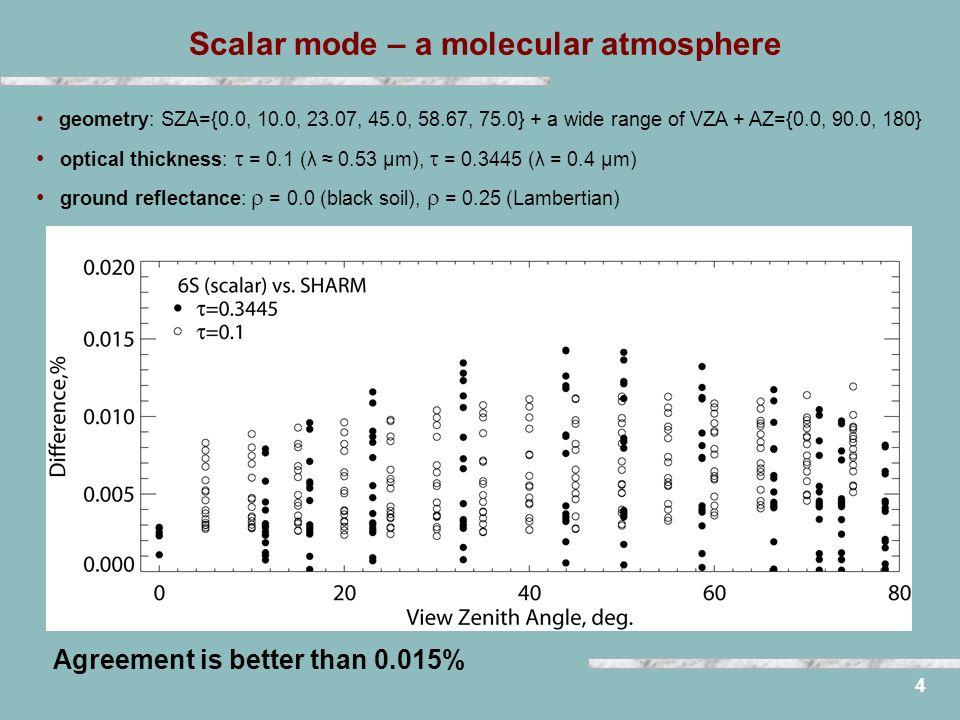 4 Scalar mode – a molecular atmosphere geometry: SZA={0.0, 10.0, 23.07, 45.0, 58.67, 75.0} + a wide range of VZA + AZ={0.0, 90.0, 180} optical thickne