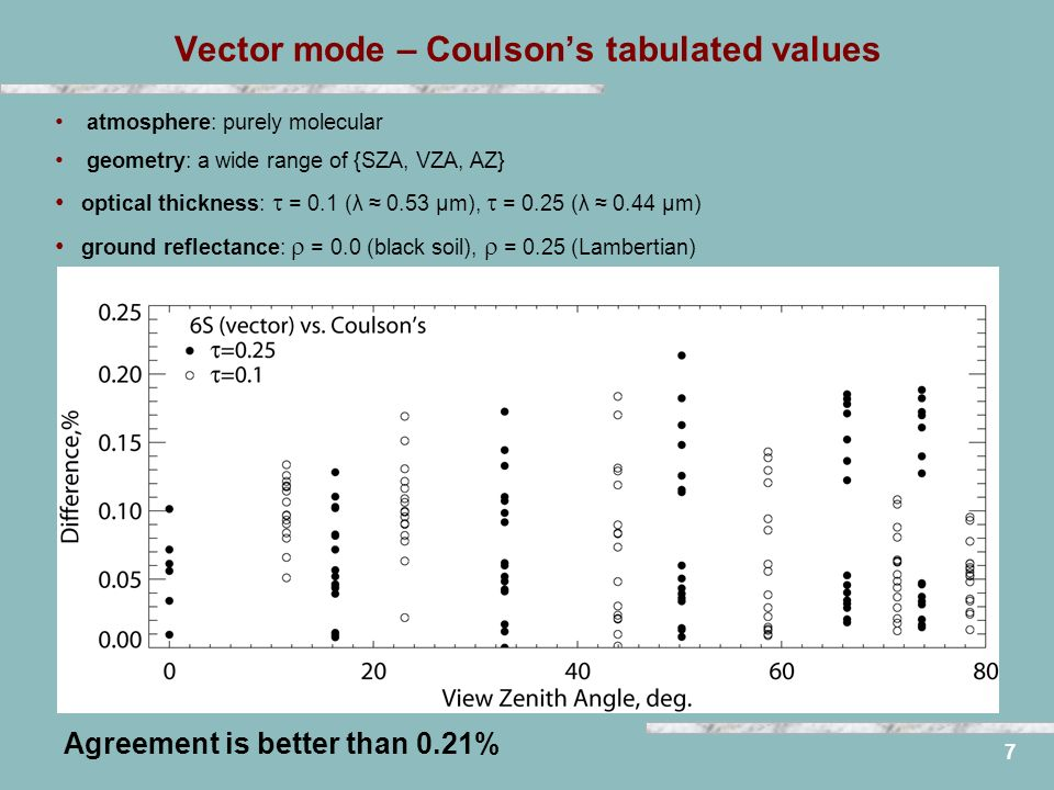 Vector mode – Coulsons tabulated values 7 atmosphere: purely molecular geometry: a wide range of {SZA, VZA, AZ} optical thickness: = 0.1 (λ 0.53 μm),