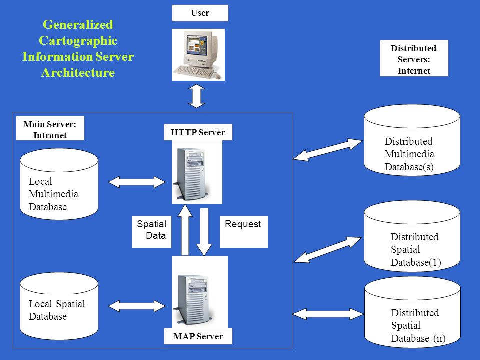 Generalized Cartographic Information Server Architecture User HTTP Server Spatial Data Request Local Spatial Database Distributed Spatial Database(1) Distributed Spatial Database (n) Distributed Multimedia Database(s) MAP Server Local Multimedia Database Main Server: Intranet Distributed Servers: Internet