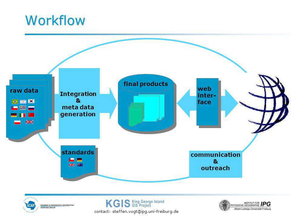 contact: steffen.vogt@ipg.uni-freiburg.de Workflow final products Integration & meta data generation raw data standards communication & outreach web inter- face