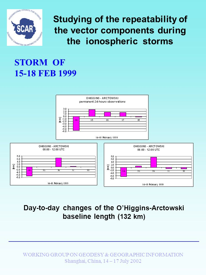 WORKING GROUP ON GEODESY & GEOGRAPHIC INFORMATION Shanghai, China, 14 – 17 July 2002 Studying of the repeatability of the vector components during the ionospheric storms STORM OF 15-18 FEB 1999 Day-to-day changes of the Davis-Mawson baseline length (636 km)