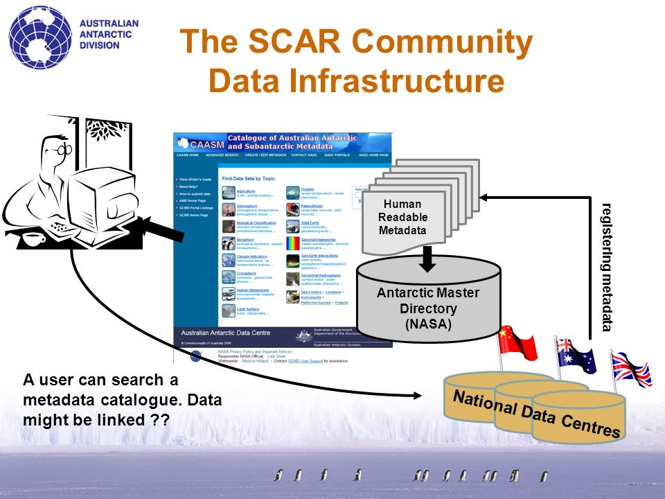The SCAR Community Data Infrastructure Antarctic Master Directory (NASA) Human Readable Metadata registering metadata National Data Centres A user can search a metadata catalogue.