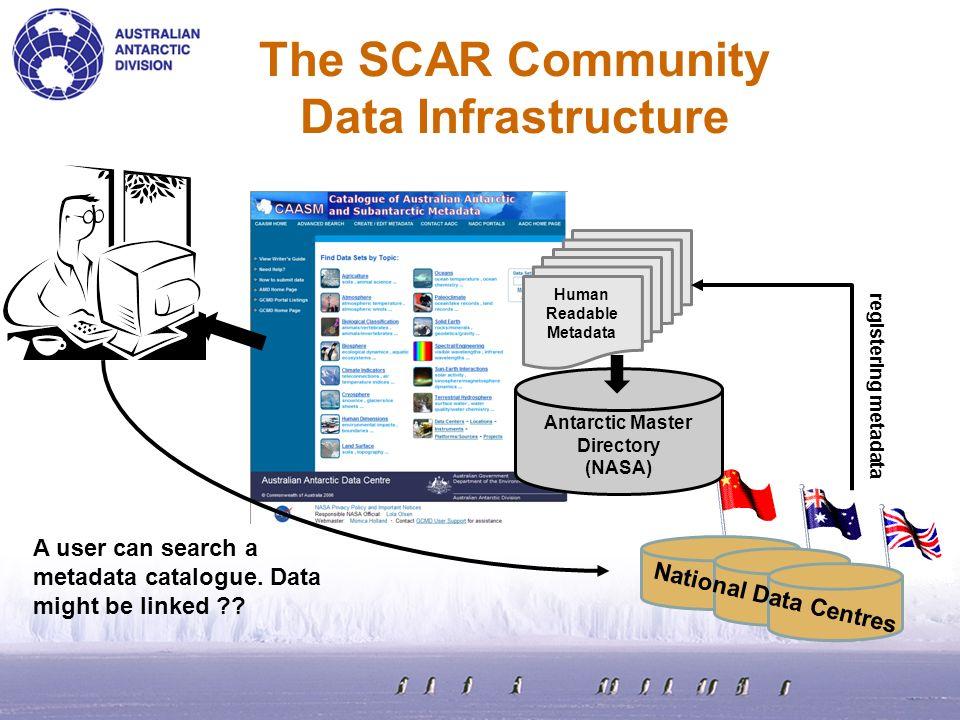 The SCAR Community Data Infrastructure Antarctic Master Directory (NASA) Human Readable Metadata registering metadata National Data Centres A user can
