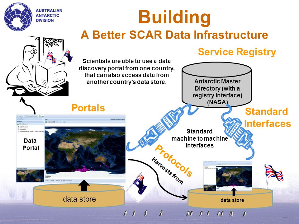 Building A Better SCAR Data Infrastructure Antarctic Master Directory (with a registry interface) (NASA) Standard machine to machine interfaces data store Data Portal Scientists are able to use a data discovery portal from one country, that can also access data from another countrys data store.