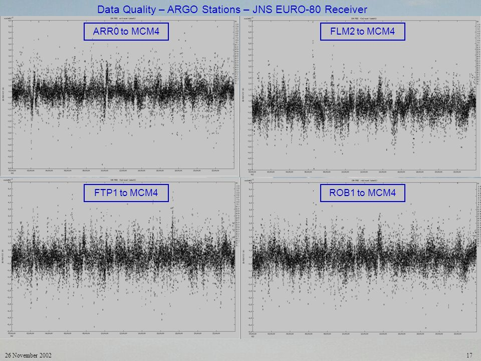 26 November 200217 ARR0 to MCM4FLM2 to MCM4 FTP1 to MCM4ROB1 to MCM4 Data Quality – ARGO Stations – JNS EURO-80 Receiver