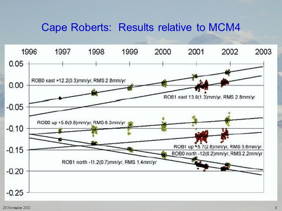 26 November 20028 Cape Roberts: Results relative to MCM4
