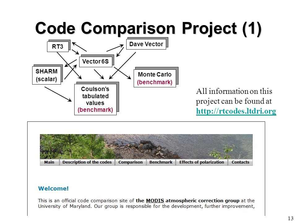 Code Comparison Project (1) 13 SHARM (scalar) RT3 Coulsons tabulated values (benchmark) Dave Vector Vector 6S Monte Carlo (benchmark) All information on this project can be found at http://rtcodes.ltdri.org http://rtcodes.ltdri.org