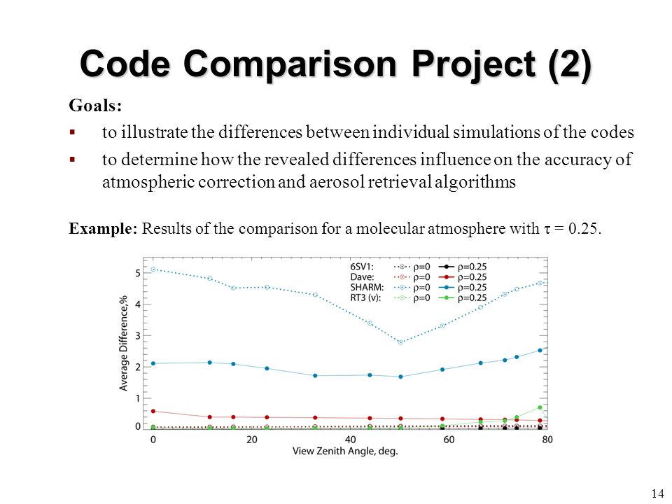 Code Comparison Project (2) 14 Goals: to illustrate the differences between individual simulations of the codes to determine how the revealed differences influence on the accuracy of atmospheric correction and aerosol retrieval algorithms Example: Results of the comparison for a molecular atmosphere with τ = 0.25.