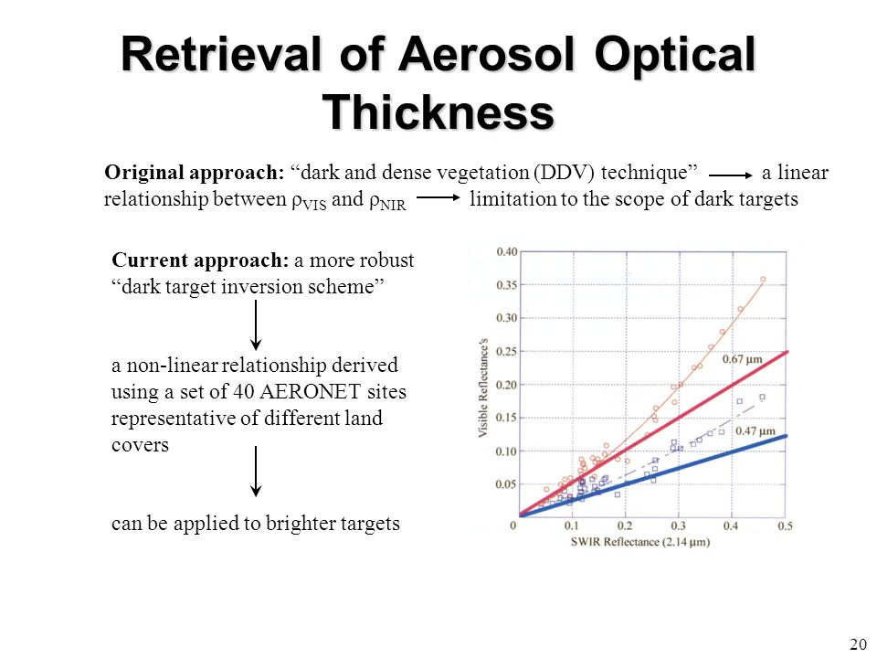 Retrieval of Aerosol Optical Thickness 20 Original approach: dark and dense vegetation (DDV) technique a linear relationship between ρ VIS and ρ NIR limitation to the scope of dark targets Current approach: a more robust dark target inversion scheme a non-linear relationship derived using a set of 40 AERONET sites representative of different land covers can be applied to brighter targets