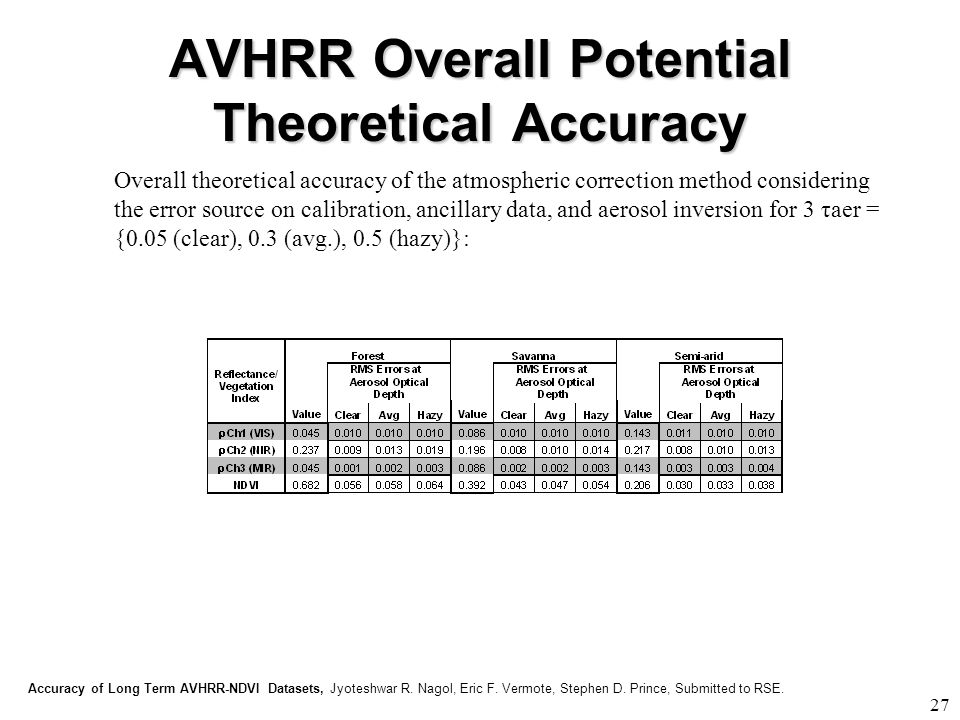 AVHRR Overall Potential Theoretical Accuracy 27 Overall theoretical accuracy of the atmospheric correction method considering the error source on calibration, ancillary data, and aerosol inversion for 3 τaer = {0.05 (clear), 0.3 (avg.), 0.5 (hazy)}: Accuracy of Long Term AVHRR-NDVI Datasets, Jyoteshwar R.