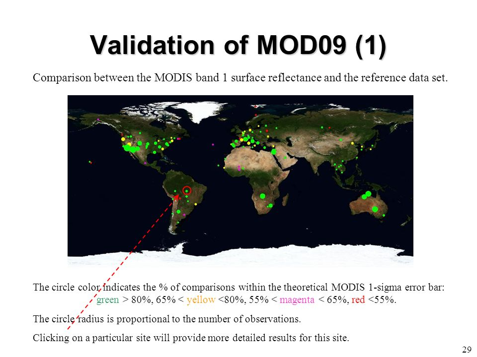 Validation of MOD09 (1) Comparison between the MODIS band 1 surface reflectance and the reference data set.