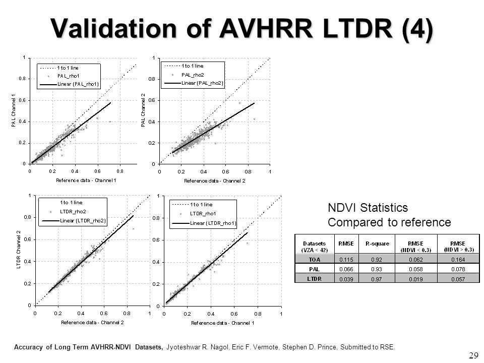 Validation of AVHRR LTDR (4) 29 Accuracy of Long Term AVHRR-NDVI Datasets, Jyoteshwar R.