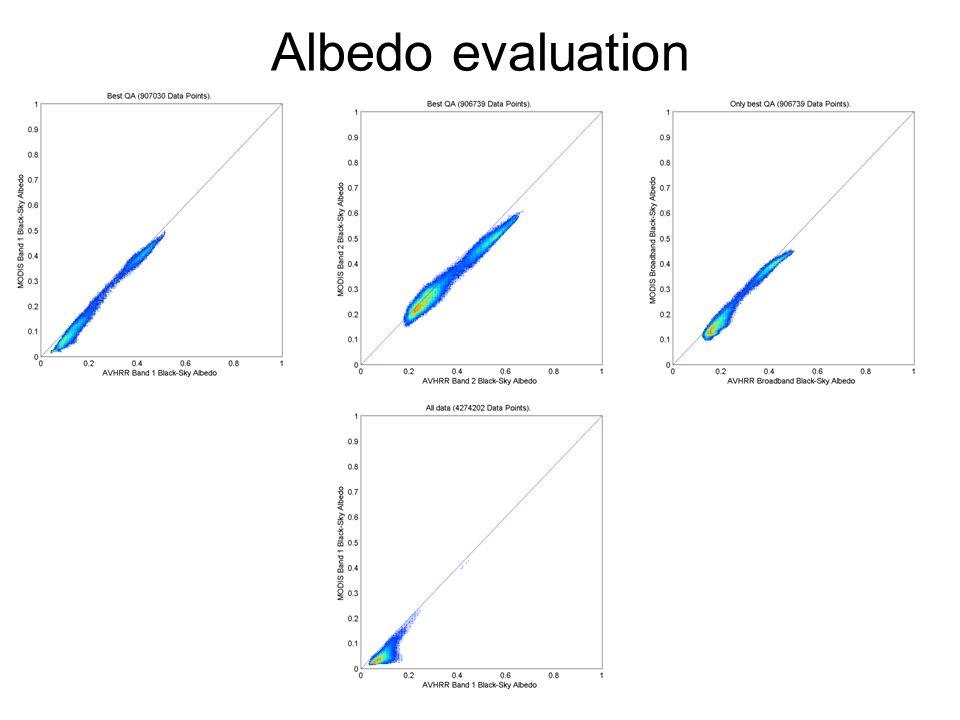 Albedo evaluation