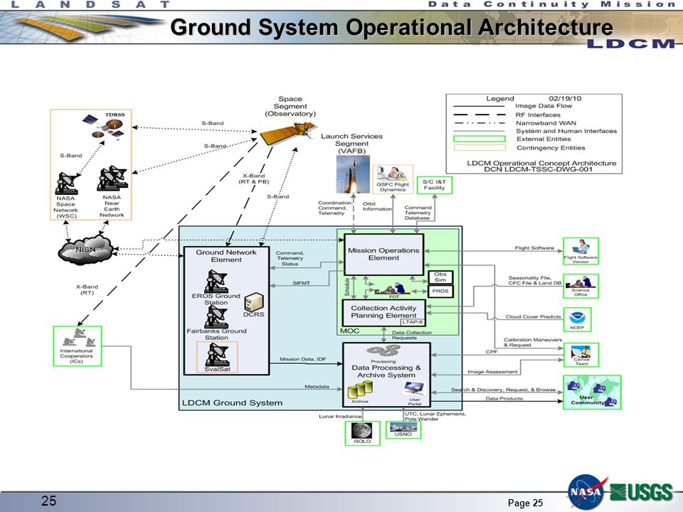 Page 25 Ground System Operational Architecture 25