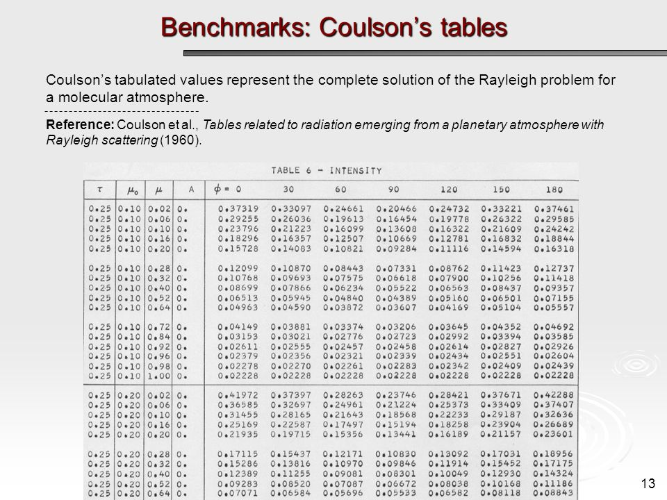 Benchmarks: Coulsons tables 13 Coulsons tabulated values represent the complete solution of the Rayleigh problem for a molecular atmosphere.