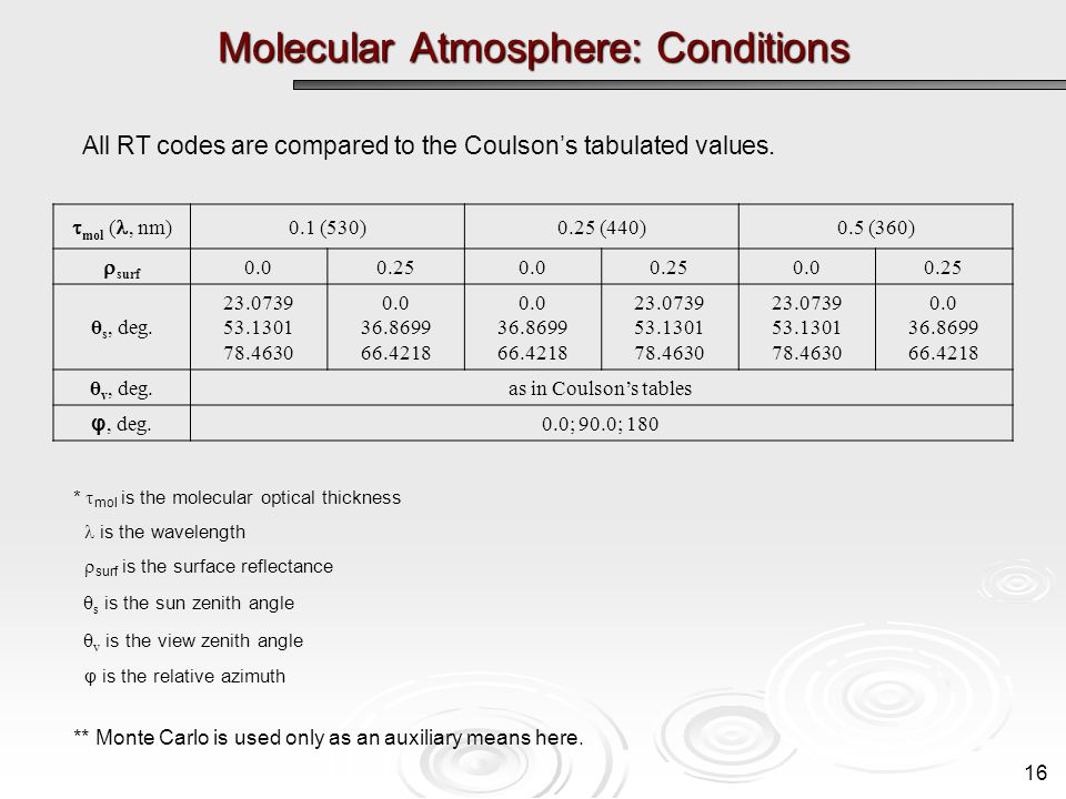 Molecular Atmosphere: Conditions mol (, nm) 0.1 (530)0.25 (440)0.5 (360) surf 0.00.250.00.250.00.25 θ s, deg.