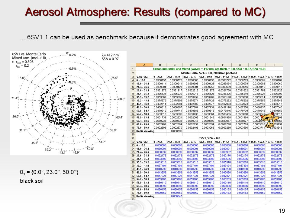 Aerosol Atmosphere: Results (compared to MC)... 6SV1.1 can be used as benchmark because it demonstrates good agreement with MC θ s = {0.0°, 23.0°, 50.