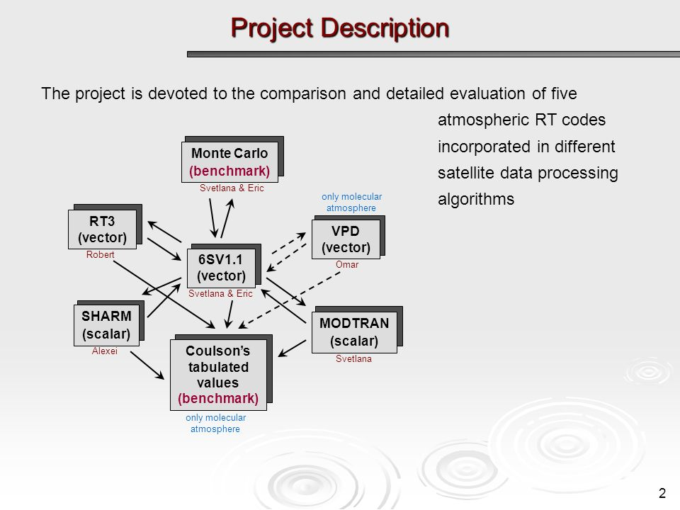 Project Description 2 The project is devoted to the comparison and detailed evaluation of five atmospheric RT codes incorporated in different satellite data processing algorithms Coulsons tabulated values (benchmark) 6SV1.1 (vector) Svetlana & Eric SHARM (scalar) Alexei RT3 (vector) Robert VPD (vector) Omar MODTRAN (scalar) Svetlana Monte Carlo (benchmark) Svetlana & Eric only molecular atmosphere