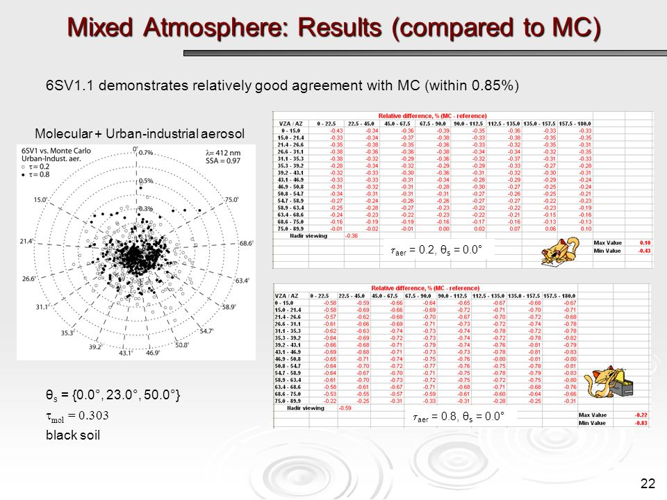 Mixed Atmosphere: Results (compared to MC) 6SV1.1 demonstrates relatively good agreement with MC (within 0.85%) θ s = {0.0°, 23.0°, 50.0°} mol = 0.303 black soil aer = 0.2, θ s = 0.0° aer = 0.8, θ s = 0.0° Molecular + Urban-industrial aerosol 22