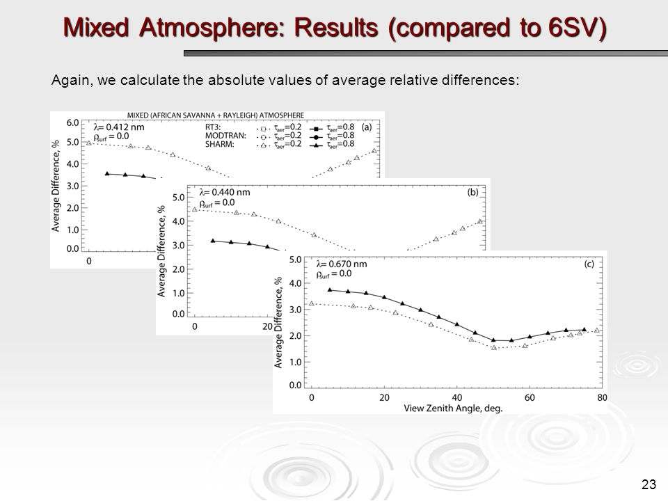 Mixed Atmosphere: Results (compared to 6SV) Again, we calculate the absolute values of average relative differences: 23