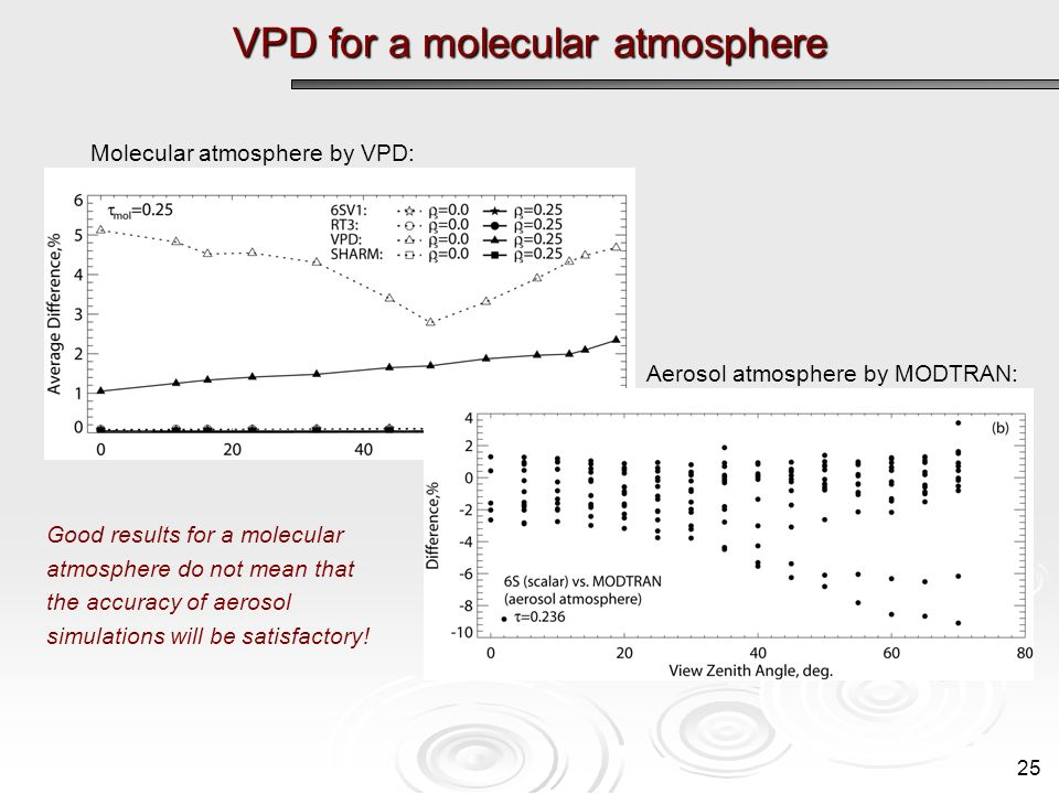 VPD for a molecular atmosphere 25 Molecular atmosphere by VPD: Good results for a molecular atmosphere do not mean that the accuracy of aerosol simulations will be satisfactory.
