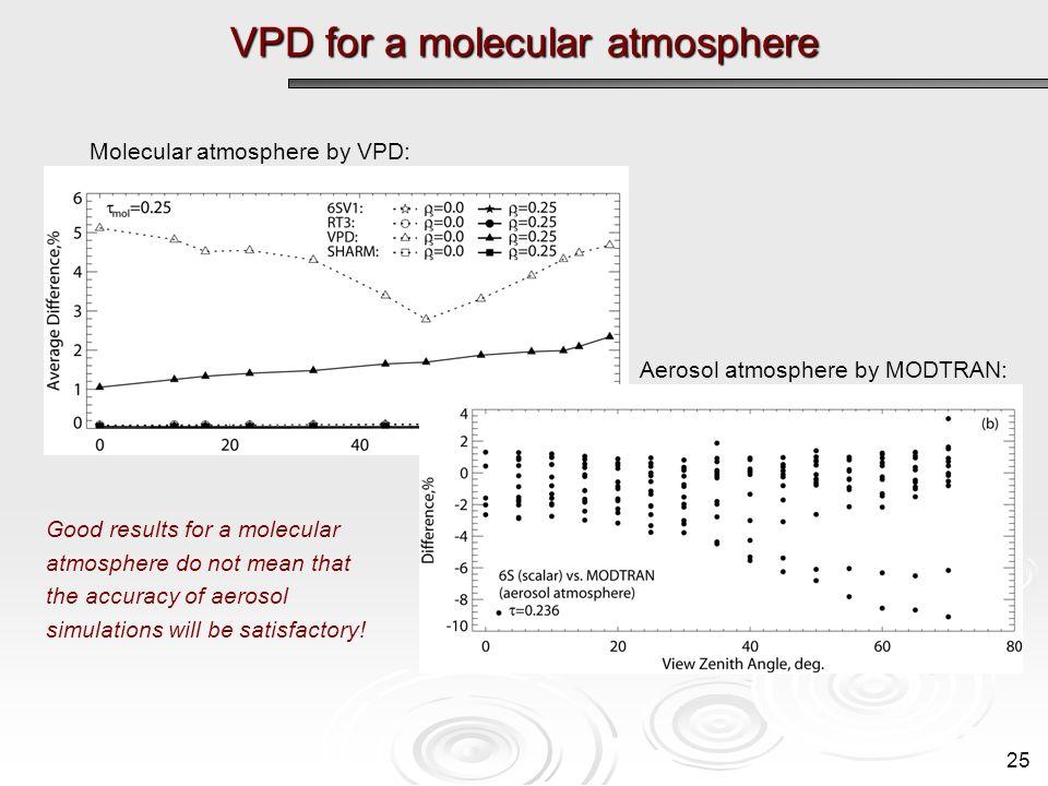 VPD for a molecular atmosphere 25 Molecular atmosphere by VPD: Good results for a molecular atmosphere do not mean that the accuracy of aerosol simula
