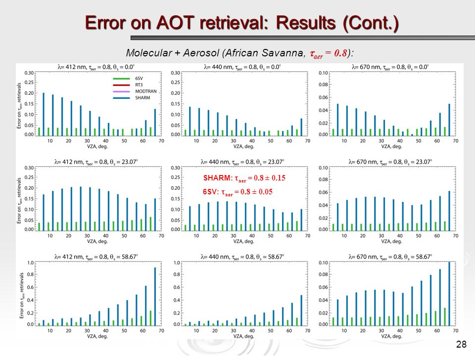 Error on AOT retrieval: Results (Cont.) Molecular + Aerosol (African Savanna, aer = 0.8 ): SHARM: aer = 0.8 ± 0.15 6SV: aer = 0.8 ± 0.05 28