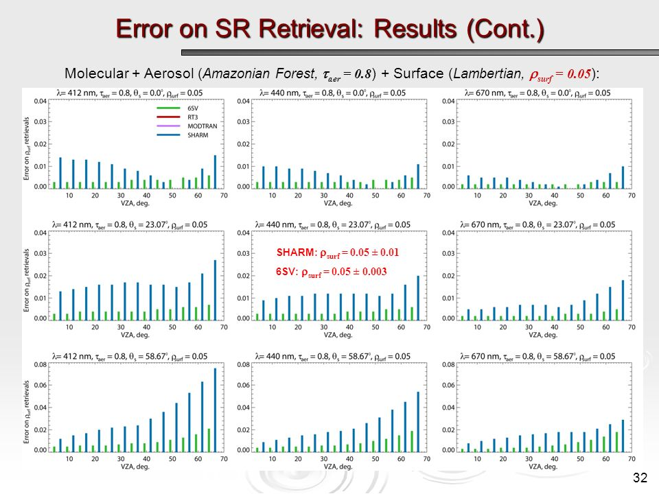 Error on SR Retrieval: Results (Cont.) Molecular + Aerosol ( Amazonian Forest, aer = 0.8 ) + Surface ( Lambertian, surf = 0.05 ): SHARM: surf = 0.05 ± SV: surf = 0.05 ±