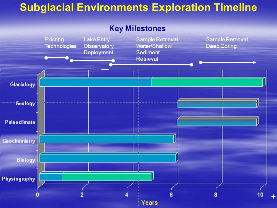 Years Subglacial Environments Exploration Timeline Key Milestones Existing Technologies Lake Entry Observatory Deployment Sample Retrieval Water/Shall