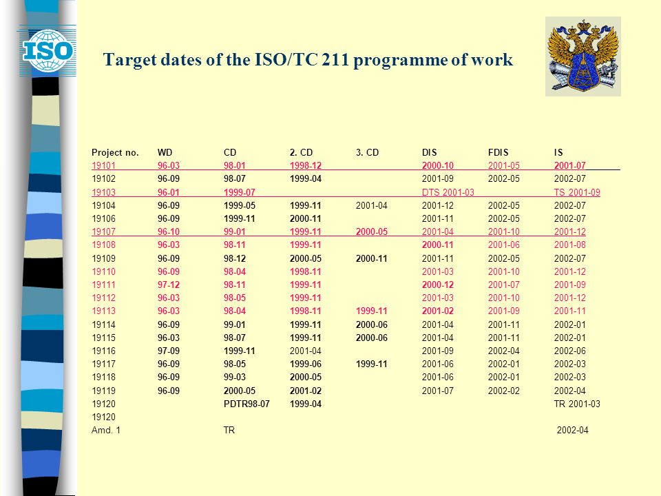 Target dates of the ISO/TC 211 programme of work Project no.WDCD2.